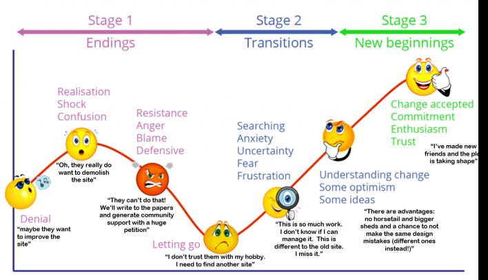 plot-change-curve